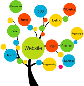 How to select a website design company.