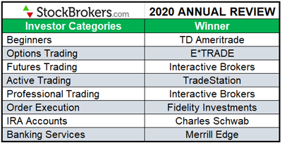 compare best CFD brokers in 2020